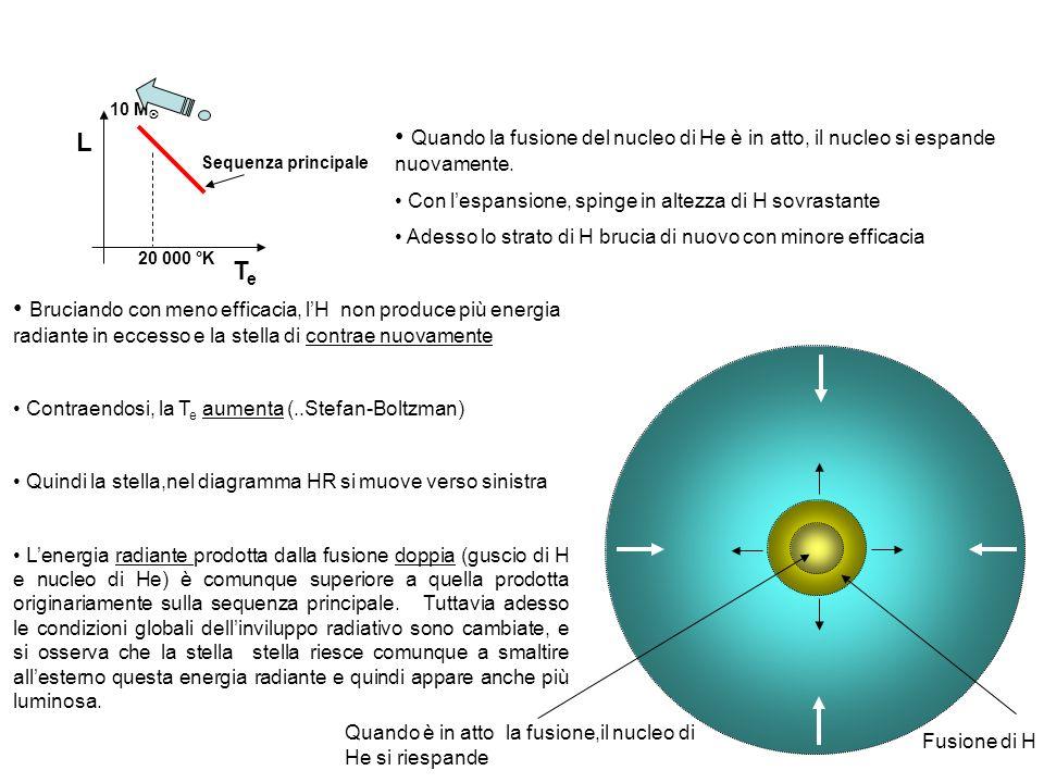 L TeTe 20 000 °K Sequenza principale 10 M Quando è in atto la fusione,il nucleo di He si riespande Fusione di H Quando la fusione del nucleo di He è i
