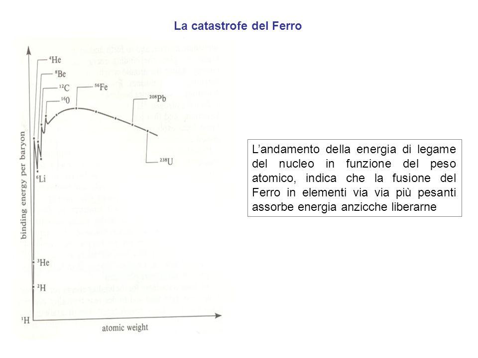 La catastrofe del Ferro Landamento della energia di legame del nucleo in funzione del peso atomico, indica che la fusione del Ferro in elementi via vi