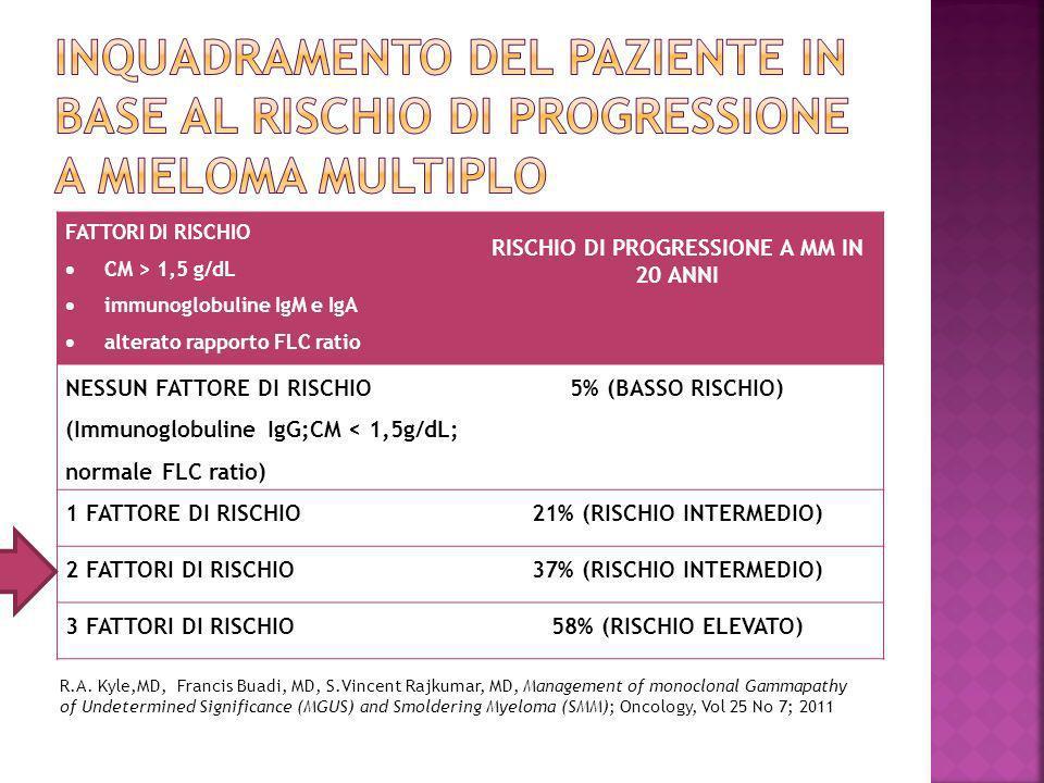 FATTORI DI RISCHIO CM > 1,5 g/dL immunoglobuline IgM e IgA alterato rapporto FLC ratio RISCHIO DI PROGRESSIONE A MM IN 20 ANNI NESSUN FATTORE DI RISCHIO (Immunoglobuline IgG;CM < 1,5g/dL; normale FLC ratio) 5% (BASSO RISCHIO) 1 FATTORE DI RISCHIO21% (RISCHIO INTERMEDIO) 2 FATTORI DI RISCHIO37% (RISCHIO INTERMEDIO) 3 FATTORI DI RISCHIO58% (RISCHIO ELEVATO) R.A.