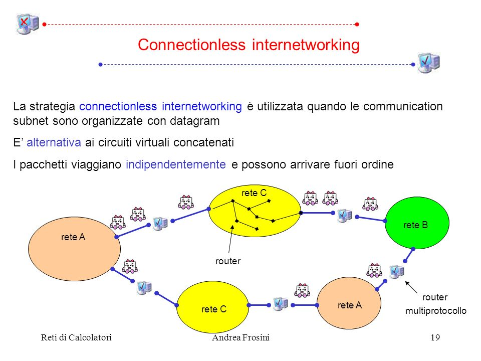 Reti di CalcolatoriAndrea Frosini19 Connectionless internetworking La strategia connectionless internetworking è utilizzata quando le communication subnet sono organizzate con datagram E alternativa ai circuiti virtuali concatenati I pacchetti viaggiano indipendentemente e possono arrivare fuori ordine router multiprotocollo rete A rete C rete B rete A router
