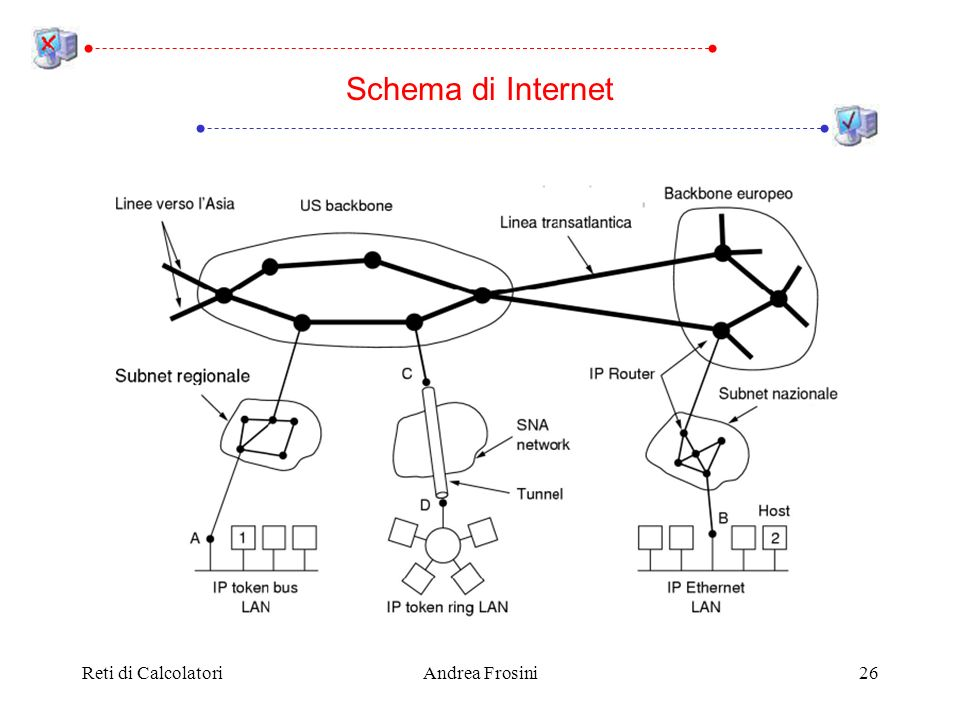 Reti di CalcolatoriAndrea Frosini26 Schema di Internet