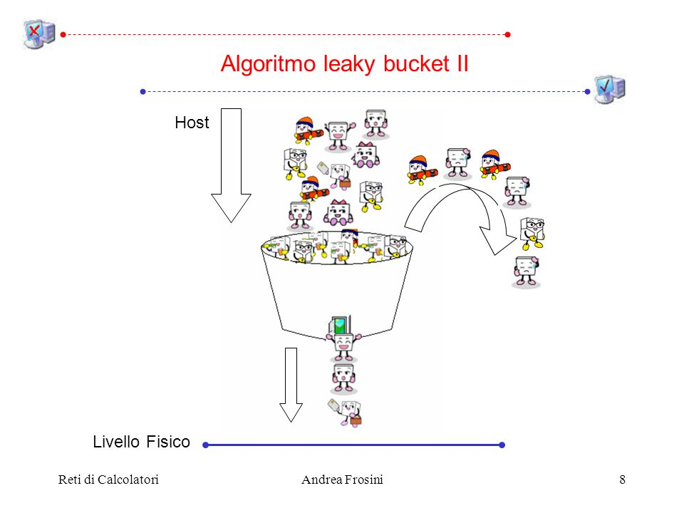 Reti di CalcolatoriAndrea Frosini8 Algoritmo leaky bucket II Host Livello Fisico