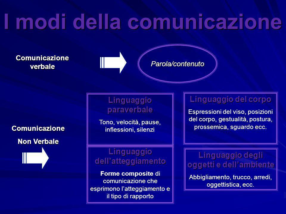Comunicazione verbale Comunicazione Non Verbale Parola/contenuto Linguaggio paraverbale Tono, velocità, pause, inflessioni, silenzi Linguaggio del cor