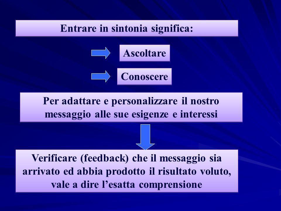 Entrare in sintonia significa: Verificare (feedback) che il messaggio sia arrivato ed abbia prodotto il risultato voluto, vale a dire lesatta comprens