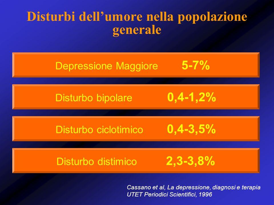 Disturbi dellumore nella popolazione generale Depressione Maggiore 5-7% Disturbo bipolare 0,4-1,2% Disturbo ciclotimico 0,4-3,5% Disturbo distimico 2,