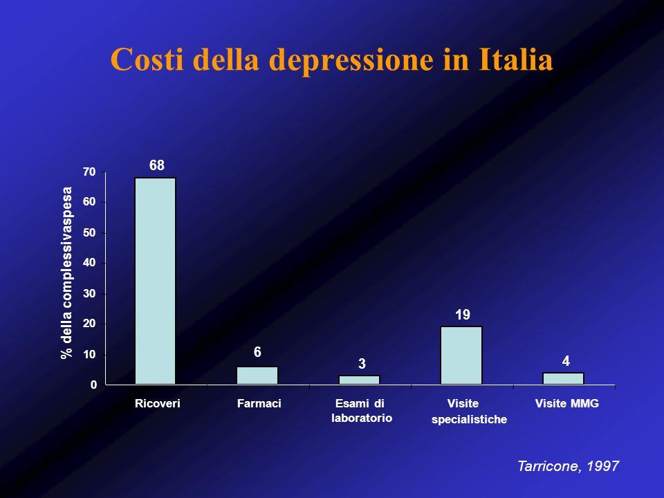 Costi della depressione in Italia Tarricone, 1997 68 6 3 19 4 0 10 20 30 40 50 60 70 RicoveriFarmaciEsami di laboratorio Visite specialistiche Visite