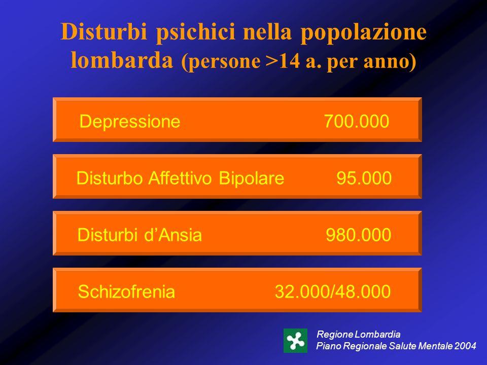 Disturbi psichici nella popolazione lombarda (persone >14 a. per anno) Depressione 700.000 Disturbo Affettivo Bipolare 95.000 Disturbi dAnsia 980.000