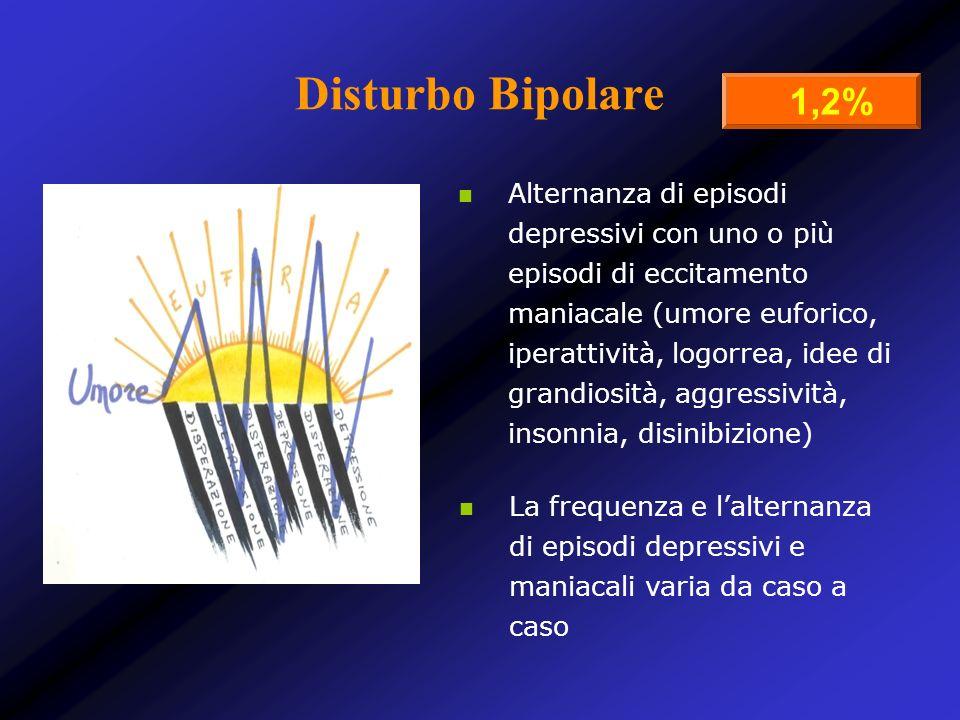Alternanza di episodi depressivi con uno o più episodi di eccitamento maniacale (umore euforico, iperattività, logorrea, idee di grandiosità, aggressi
