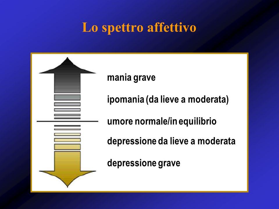 Lo spettro affettivo mania grave ipomania (da lieve a moderata) umore normale/in equilibrio depressione da lieve a moderata depressione grave
