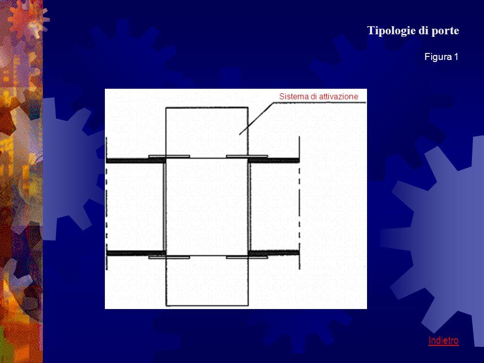Sistema di attivazione Tipologie di porte Figura 1 Indietro