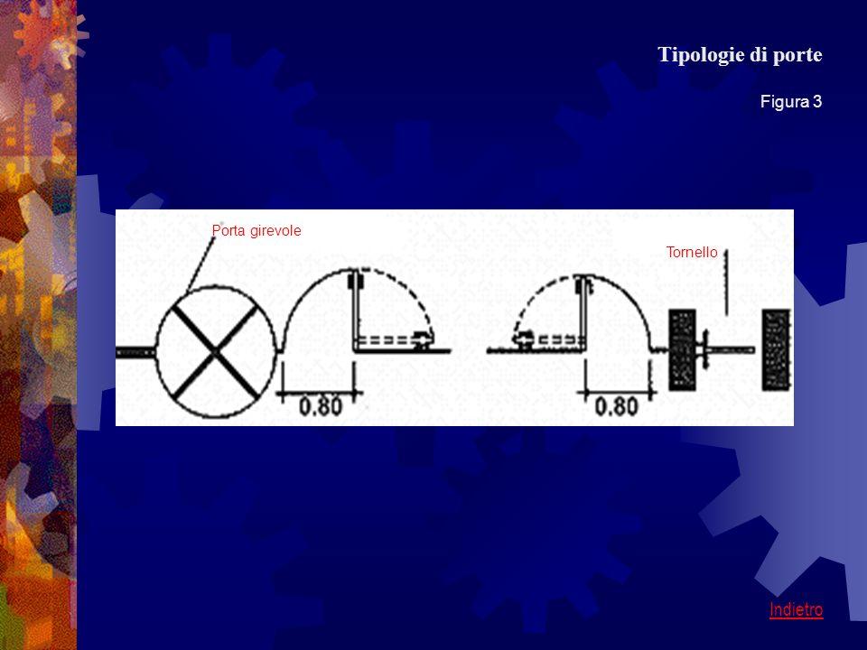 Tipologie di porte Figura 3 Indietro Tornello Porta girevole