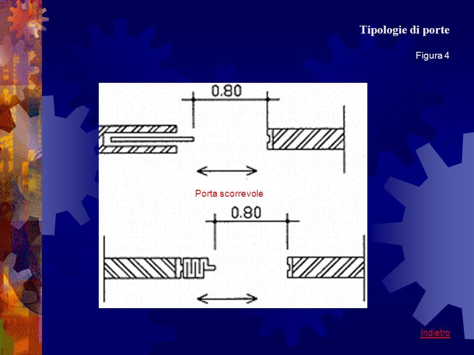 Tipologie di porte Figura 4 Indietro Porta scorrevole