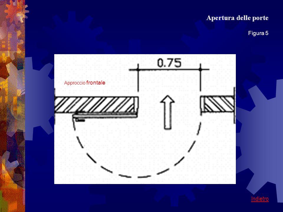 Apertura delle porte Figura 5 Indietro Approccio frontale