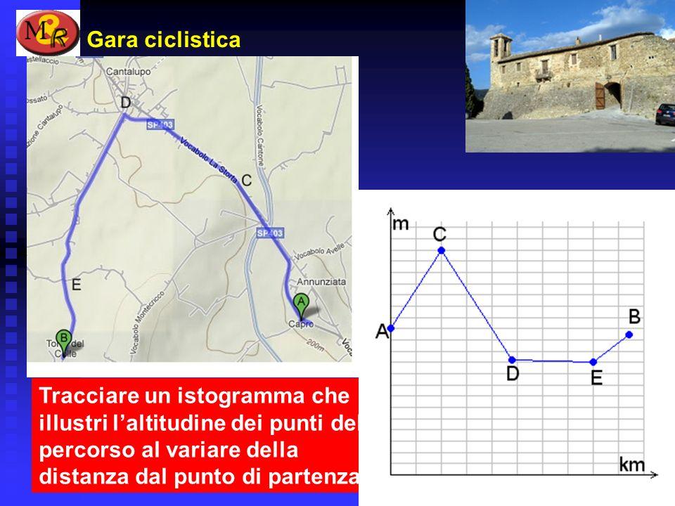 Gara ciclistica Tracciare un istogramma che illustri laltitudine dei punti del percorso al variare della distanza dal punto di partenza