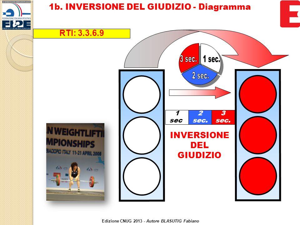 INVERSIONE DEL GIUDIZIO 2 sec. 1 sec. 3 sec. RTI: 3.3.6.9 1b.