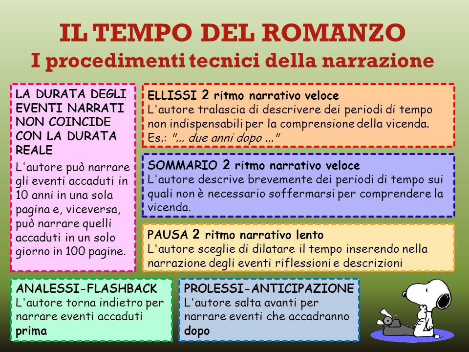 IL TEMPO DEL ROMANZO I procedimenti tecnici della narrazione LA DURATA DEGLI EVENTI NARRATI NON COINCIDE CON LA DURATA REALE L'autore può narrare gli
