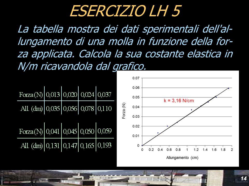 14 La tabella mostra dei dati sperimentali dell'al- lungamento di una molla in funzione della for- za applicata. Calcola la sua costante elastica in N