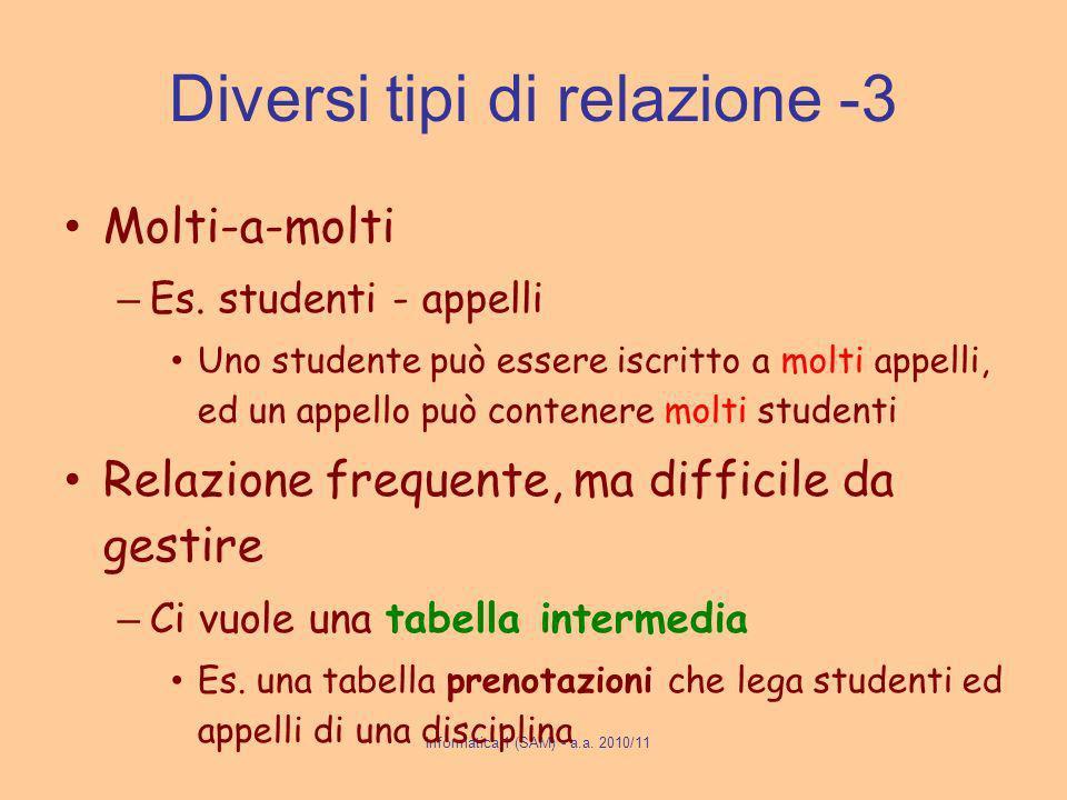 Informatica 1 (SAM) - a.a. 2010/11 Diversi tipi di relazione -3 Molti-a-molti – Es.