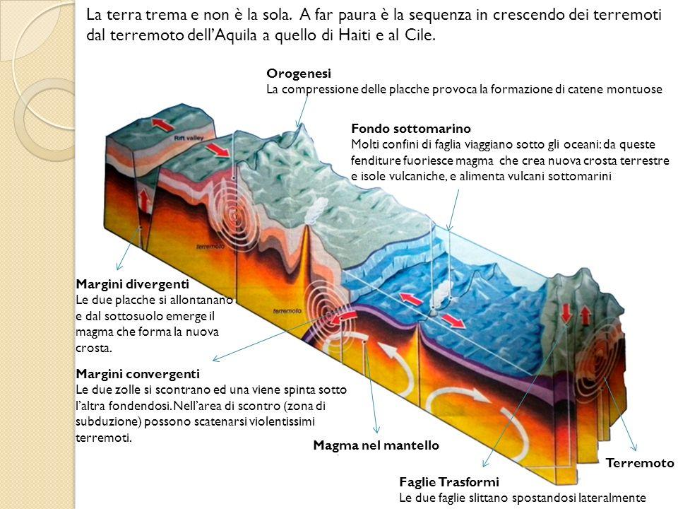 Le placche: La crosta e la parte superiore del mantello della Terra formano la Litosfera 1.La Litosfera è divisa in placche 2.Queste placche con il loro peso premono sugli strati caldi sottostanti 3.Contemporaneamente la roccia fusa in alcuni punti tende a salire in superficie Catena Vulcanica Crosta oceanica Origine dei Terremoti (clicca sullicona a destra)