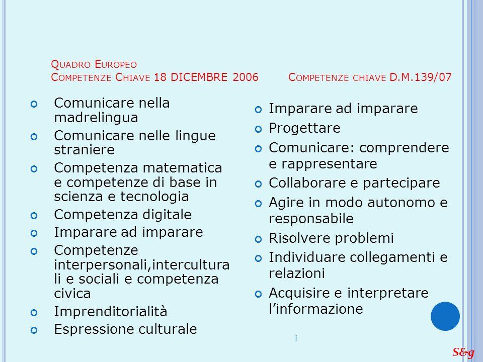 Q UADRO E UROPEO C OMPETENZE C HIAVE 18 DICEMBRE 2006 C OMPETENZE CHIAVE D.M.139/07 Imparare ad imparare Progettare Comunicare: comprendere e rapprese