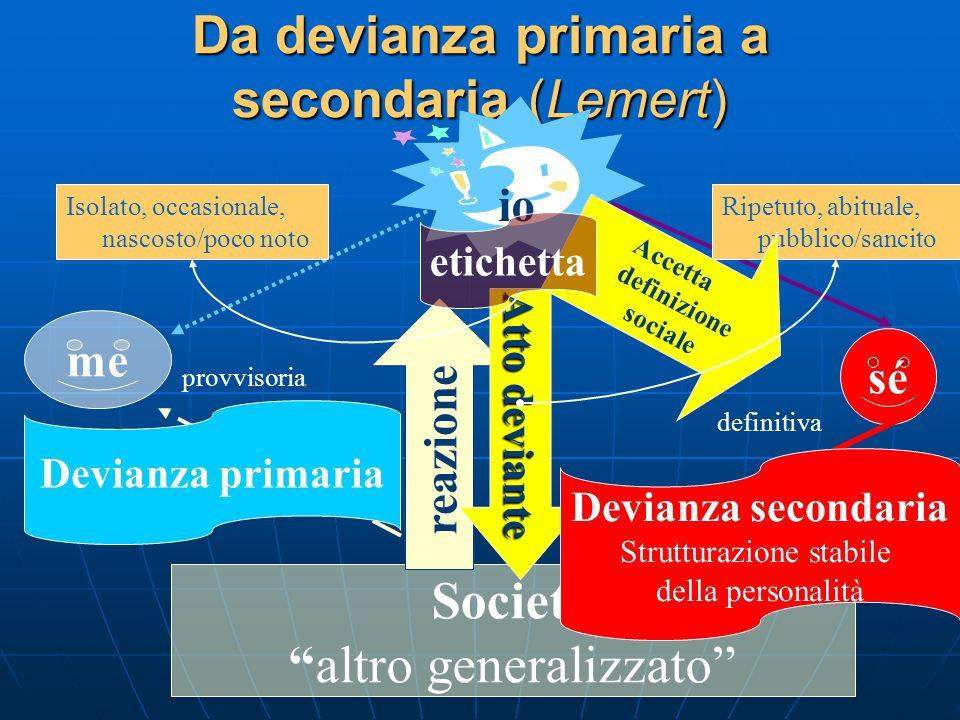 Da devianza primaria a secondaria (Lemert) sé Società altro generalizzato me io reazione Atto deviante Devianza primaria Devianza secondaria Struttura
