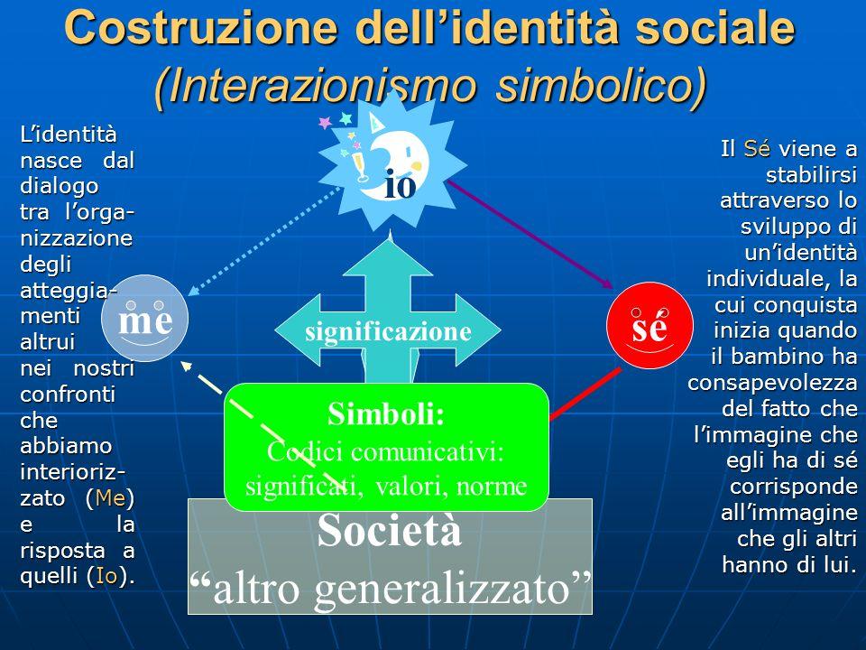 Costruzione dellidentità sociale (Interazionismo simbolico) Società altro generalizzato me sé io Lidentità nasce dal dialogo tra lorga- nizzazione deg