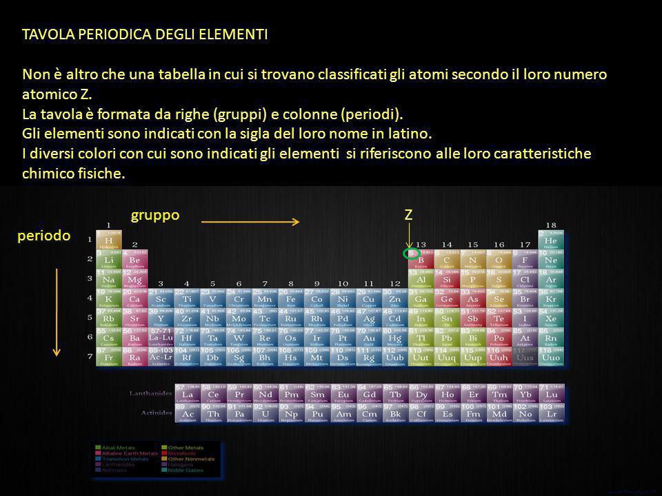 TAVOLA PERIODICA DEGLI ELEMENTI Non è altro che una tabella in cui si trovano classificati gli atomi secondo il loro numero atomico Z. La tavola è for