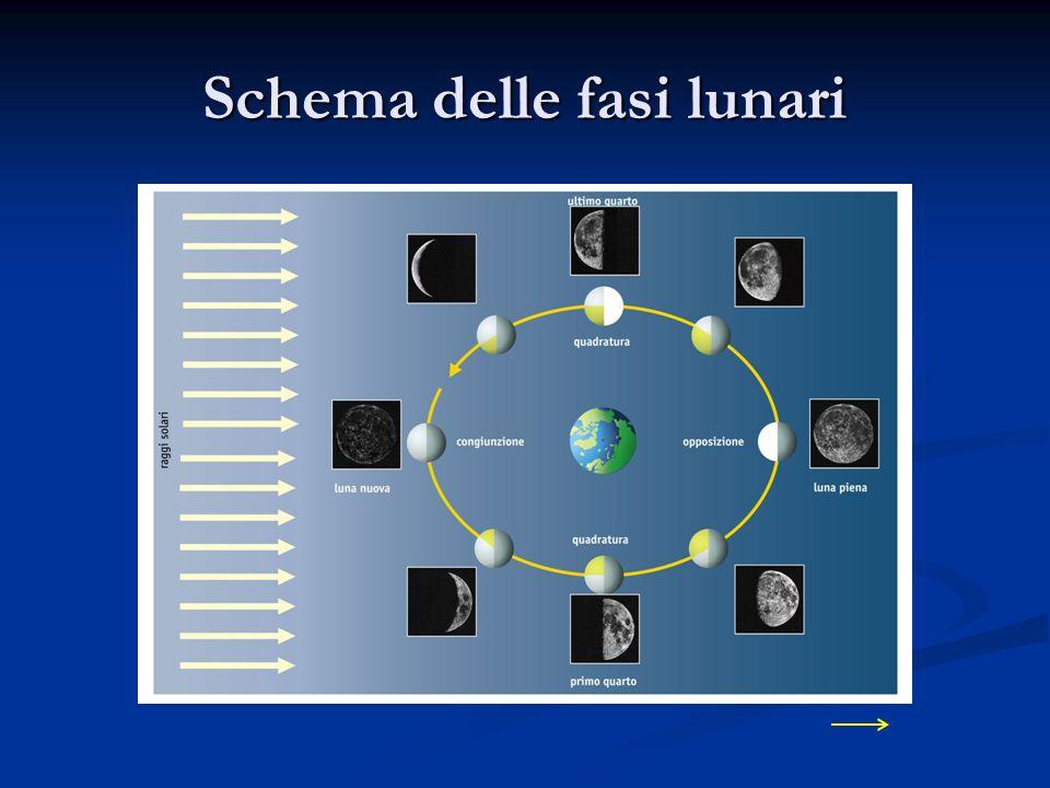 Schema delle fasi lunari