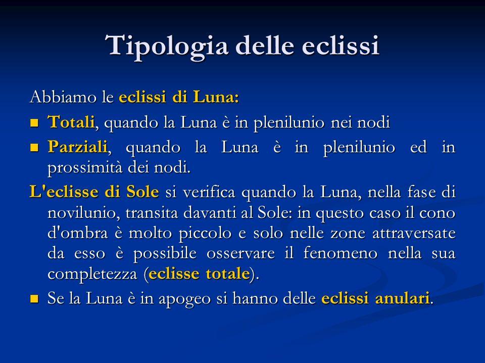Tipologia delle eclissi Abbiamo le eclissi di Luna: Totali, quando la Luna è in plenilunio nei nodi Totali, quando la Luna è in plenilunio nei nodi Pa