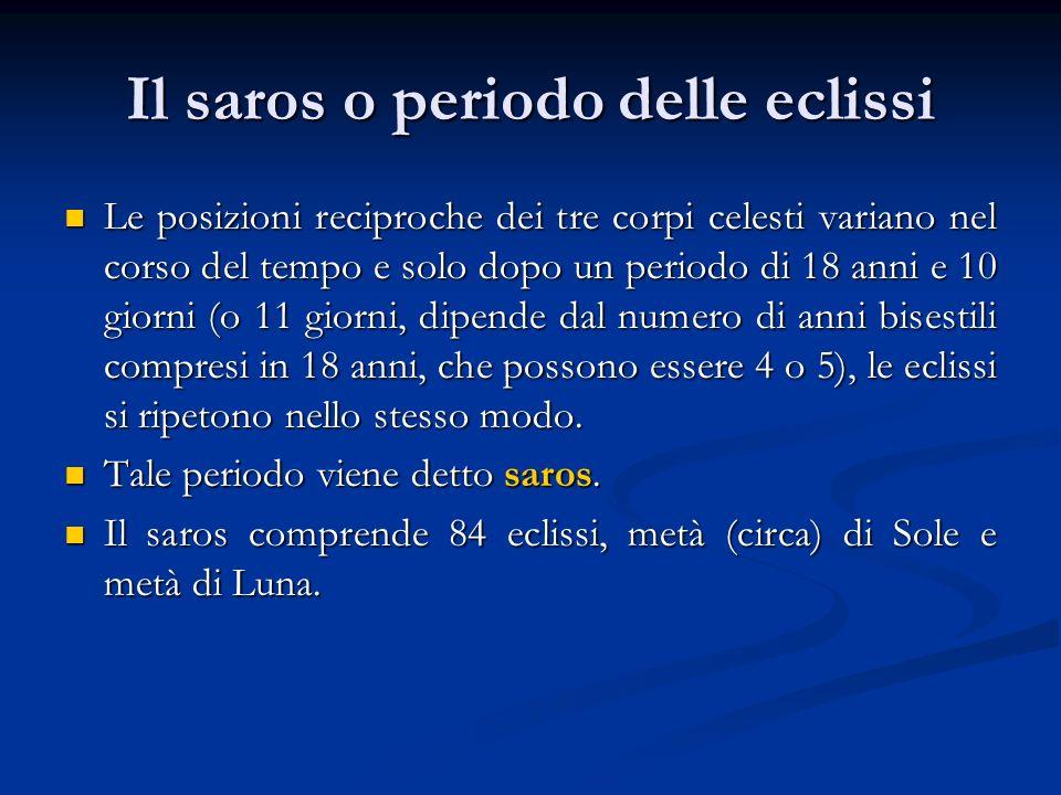 Il saros o periodo delle eclissi Le posizioni reciproche dei tre corpi celesti variano nel corso del tempo e solo dopo un periodo di 18 anni e 10 gior