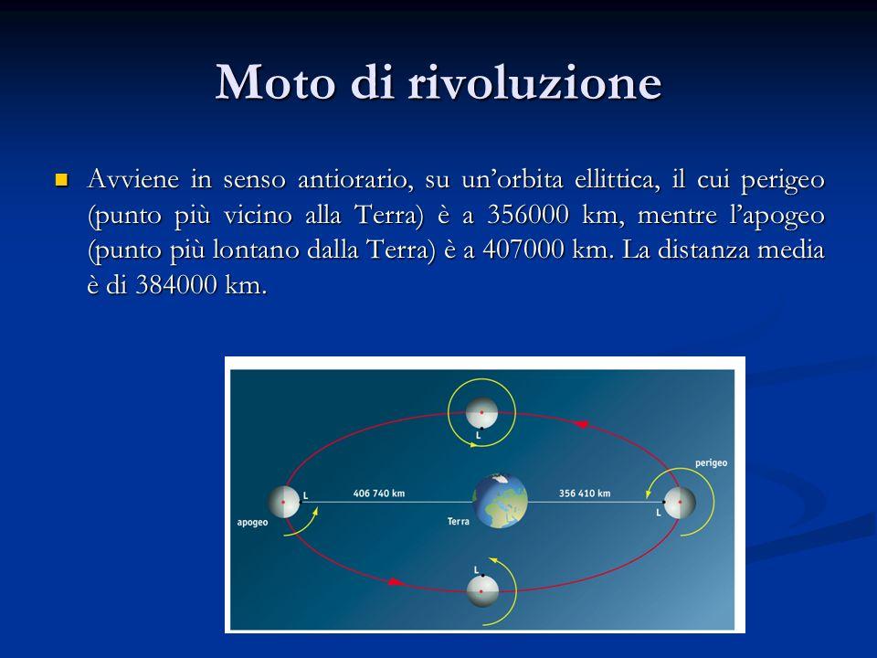 Linea dei nodi Il piano dellorbita lunare forma con quello dellorbita terrestre un angolo di circa 5°.