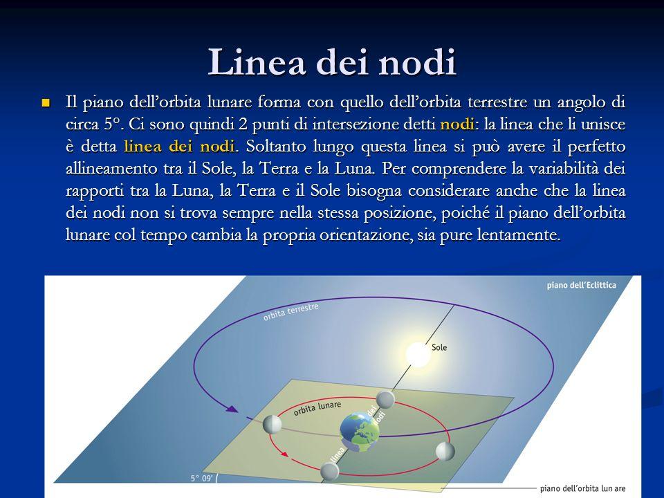 Linea dei nodi Il piano dellorbita lunare forma con quello dellorbita terrestre un angolo di circa 5°. Ci sono quindi 2 punti di intersezione detti no