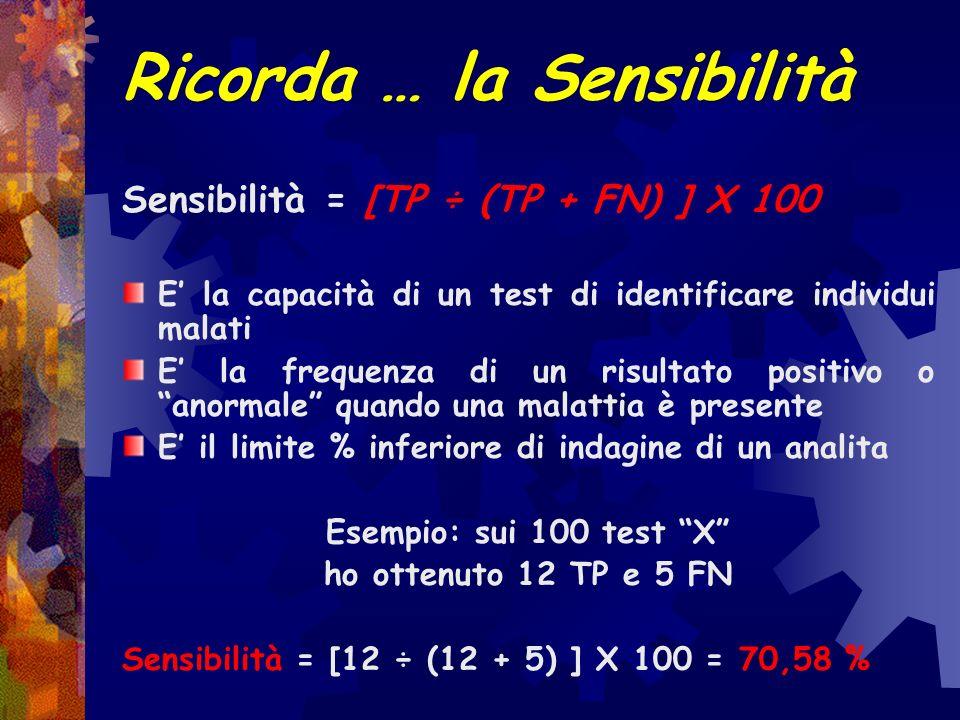 Ricorda … I risultati di un test si dividono in: TN = True Negative – Veri Negativi FN = False Negative – Falsi Negativi TP = True Positive – Veri Pos