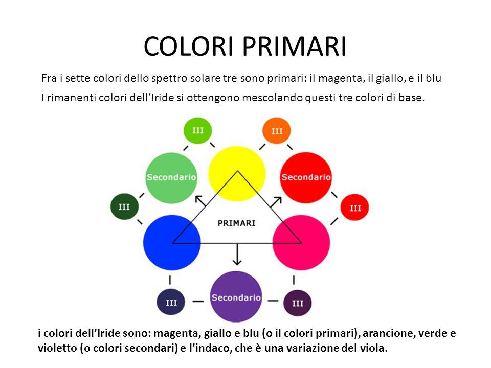 COLORI PRIMARI Fra i sette colori dello spettro solare tre sono primari: il magenta, il giallo, e il blu I rimanenti colori dellIride si ottengono mes