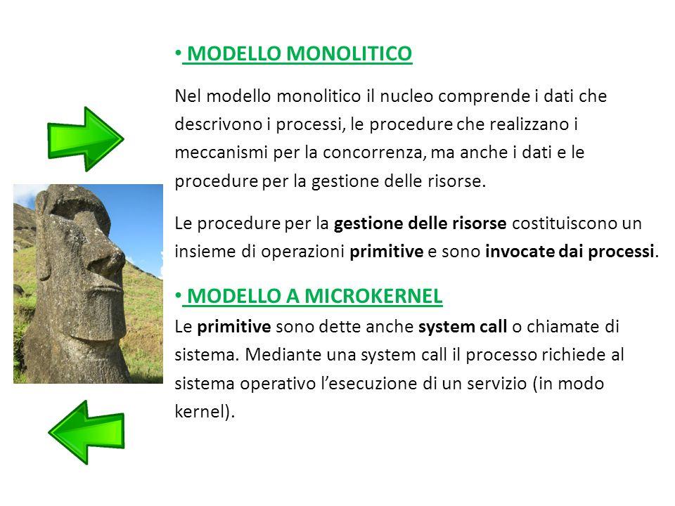 MODELLO MONOLITICO Nel modello monolitico il nucleo comprende i dati che descrivono i processi, le procedure che realizzano i meccanismi per la concorrenza, ma anche i dati e le procedure per la gestione delle risorse.