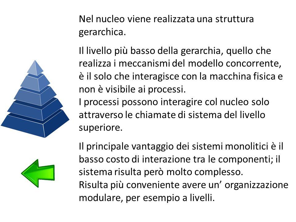 Nel nucleo viene realizzata una struttura gerarchica.