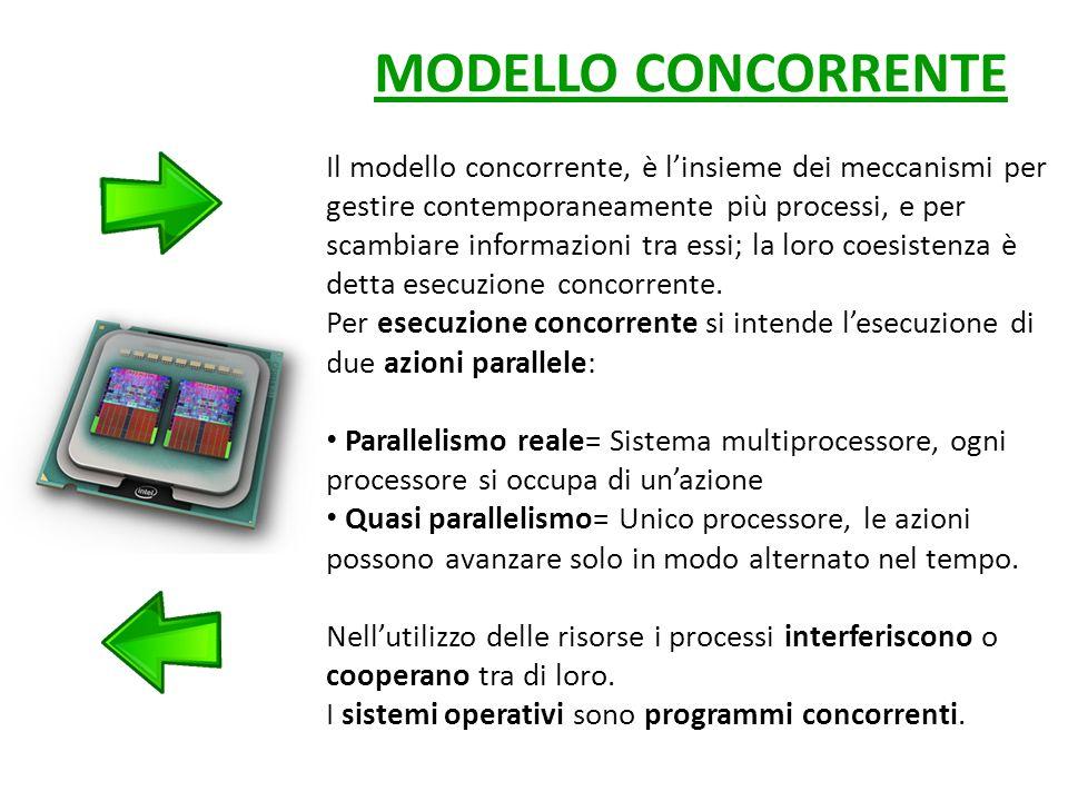 MODELLO CONCORRENTE Il modello concorrente, è linsieme dei meccanismi per gestire contemporaneamente più processi, e per scambiare informazioni tra essi; la loro coesistenza è detta esecuzione concorrente.