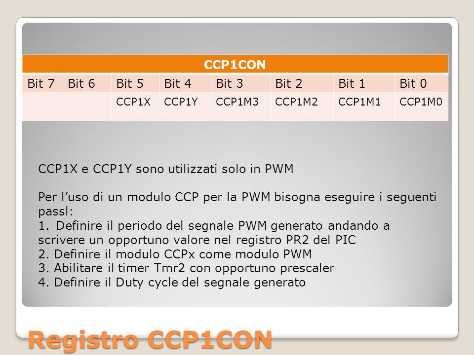 Registro CCP1CON CCP1CON Bit 7Bit 6Bit 5Bit 4Bit 3Bit 2Bit 1Bit 0 CCP1XCCP1YCCP1M3CCP1M2CCP1M1CCP1M0 CCP1X e CCP1Y sono utilizzati solo in PWM Per luso di un modulo CCP per la PWM bisogna eseguire i seguenti passl: 1.Definire il periodo del segnale PWM generato andando a scrivere un opportuno valore nel registro PR2 del PIC 2.
