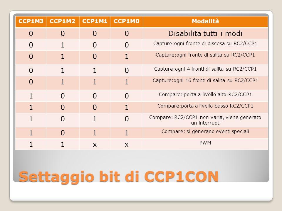 Settaggio bit di CCP1CON CCP1M3CCP1M2CCP1M1CCP1M0Modalità 0000Disabilita tutti i modi 0100 Capture:ogni fronte di discesa su RC2/CCP1 0101 Capture:ogni fronte di salita su RC2/CCP1 0110 Capture:ogni 4 fronti di salita su RC2/CCP1 0111 Capture:ogni 16 fronti di salita su RC2/CCP1 1000 Compare: porta a livello alto RC2/CCP1 1001 Compare:porta a livello basso RC2/CCP1 1010 Compare: RC2/CCP1 non varia, viene generato un interrupt 1011 Compare: si generano eventi speciali 11xx PWM