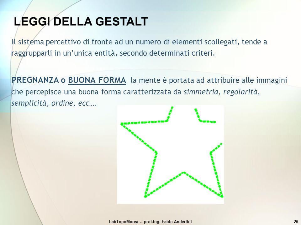 LabTopoMorea - prof.ing. Fabio Anderlini26 LEGGI DELLA GESTALT Il sistema percettivo di fronte ad un numero di elementi scollegati, tende a raggruppar