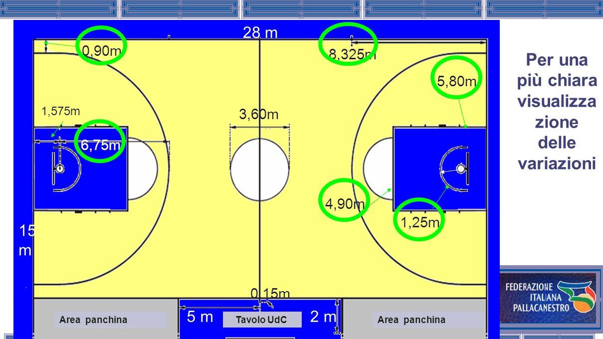 FIP – COMITATO ITALIANO ARBITRI Per una più chiara visualizza zione delle variazioni 28 m 15 m 5 m2 m 0,90m 6,75m 1,575m 3,60m 8,325m 0.15m 1,25m Area