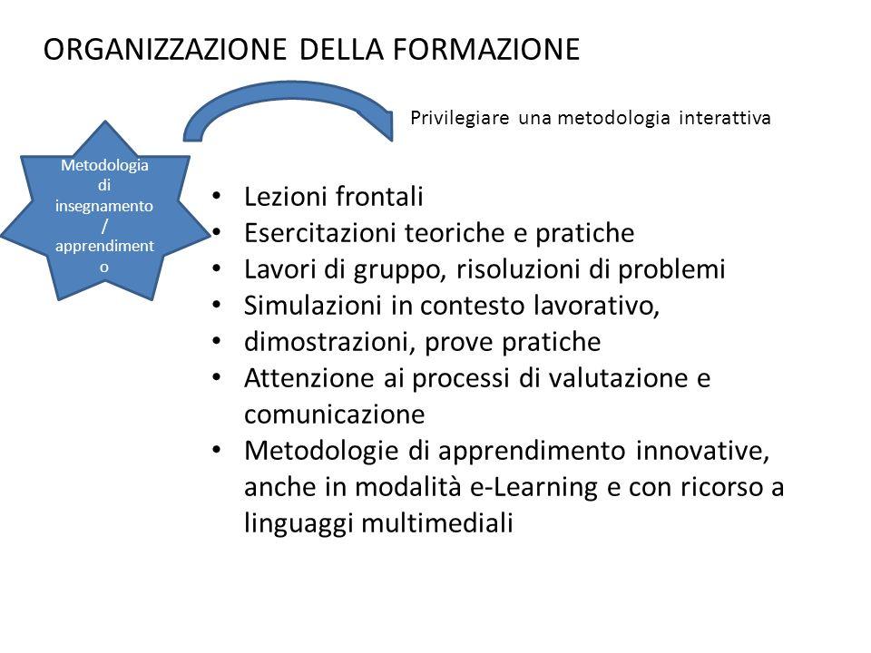 ORGANIZZAZIONE DELLA FORMAZIONE Lezioni frontali Esercitazioni teoriche e pratiche Lavori di gruppo, risoluzioni di problemi Simulazioni in contesto l