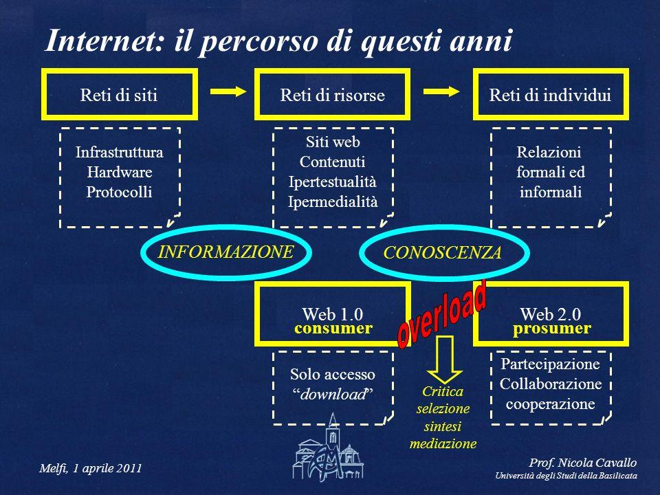 Melfi, 1 aprile 2011 Prof. Nicola Cavallo Università degli Studi della Basilicata Internet: il percorso di questi anni Web 1.0Web 2.0 consumer prosume