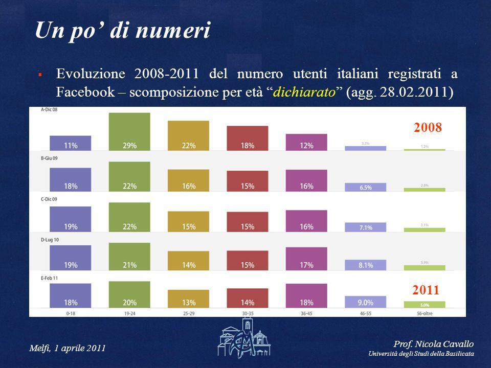 Melfi, 1 aprile 2011 Prof. Nicola Cavallo Università degli Studi della Basilicata Un po di numeri Evoluzione 2008-2011 del numero utenti italiani regi