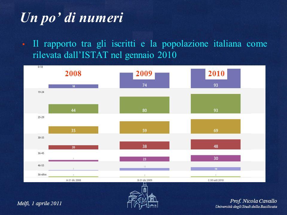 Melfi, 1 aprile 2011 Prof. Nicola Cavallo Università degli Studi della Basilicata Un po di numeri Il rapporto tra gli iscritti e la popolazione italia