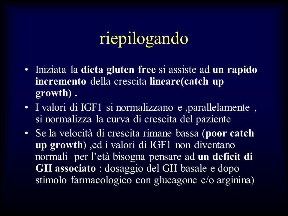 riepilogando Iniziata la dieta gluten free si assiste ad un rapido incremento della crescita lineare(catch up growth). I valori di IGF1 si normalizzan