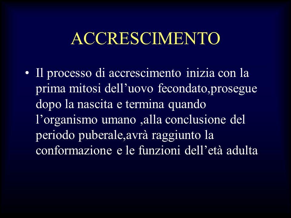 ACCRESCIMENTO Il processo di accrescimento inizia con la prima mitosi delluovo fecondato,prosegue dopo la nascita e termina quando lorganismo umano,al