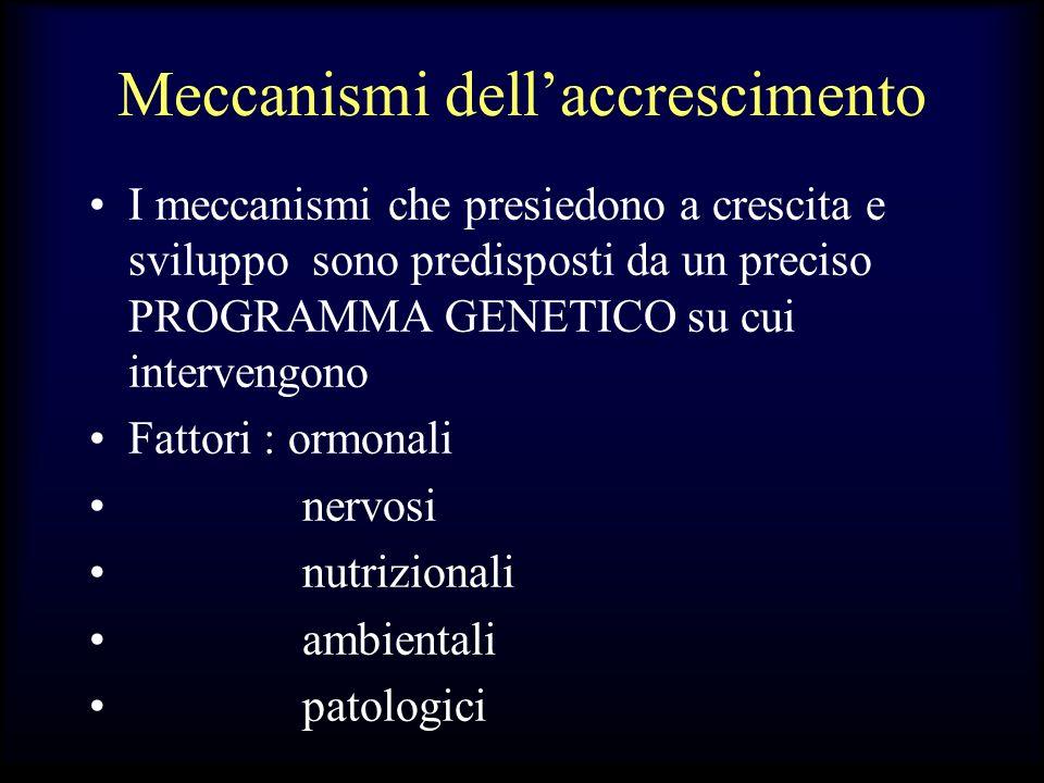 Meccanismi dellaccrescimento I meccanismi che presiedono a crescita e sviluppo sono predisposti da un preciso PROGRAMMA GENETICO su cui intervengono F