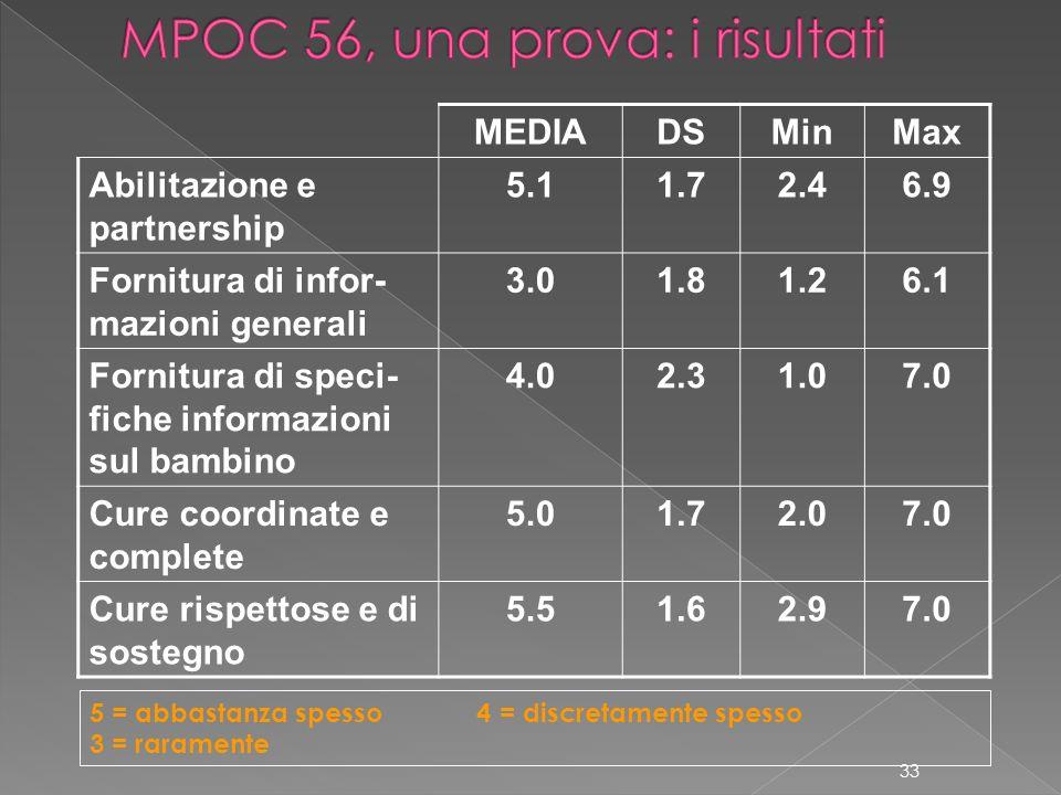 MEDIADSMinMax Abilitazione e partnership 5.11.72.46.9 Fornitura di infor- mazioni generali 3.01.81.26.1 Fornitura di speci- fiche informazioni sul bam