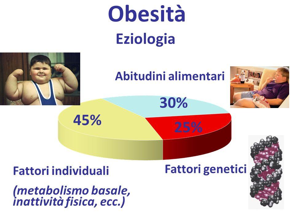 Obesità Eziologia Fattori genetici 25% 30% 45% Abitudini alimentari Fattori individuali (metabolismo basale, inattività fisica, ecc.)